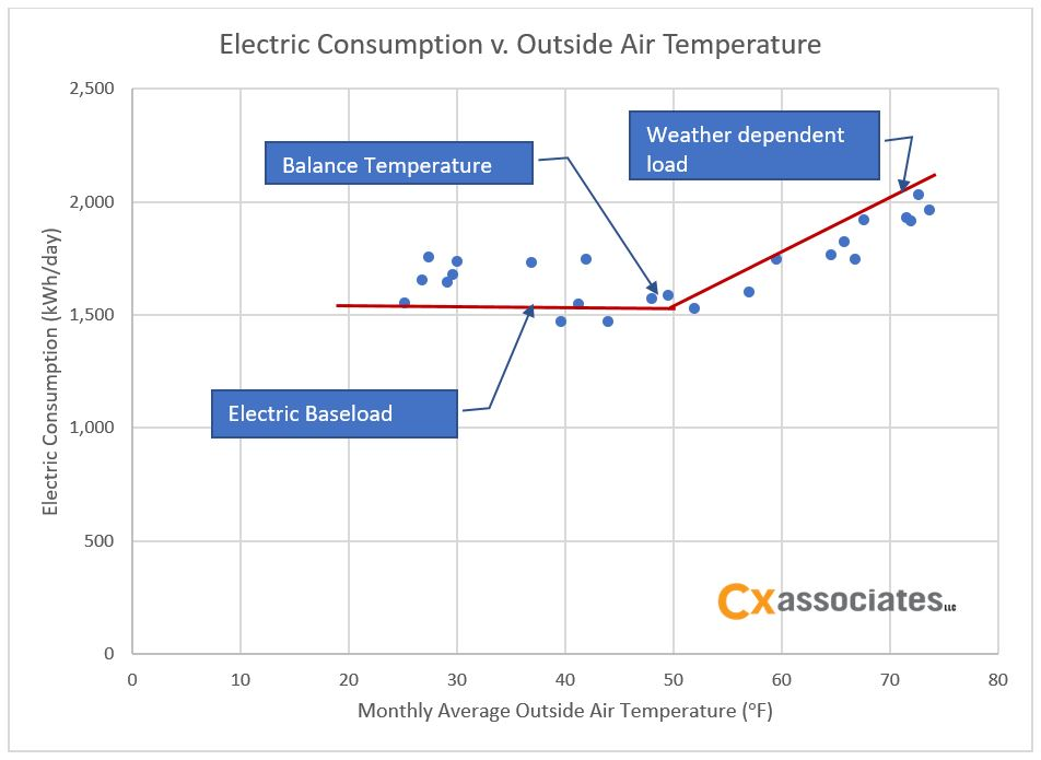 electric consumption vs outside air temp.jpg