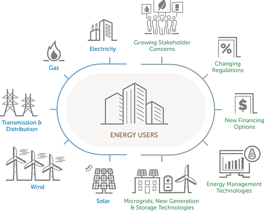 The Emerging Business Model Of Energy As A Service Eaas