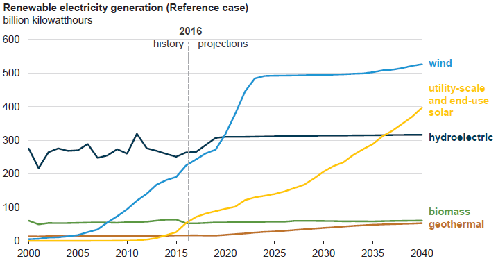 fig 2_renewable electric generation.png