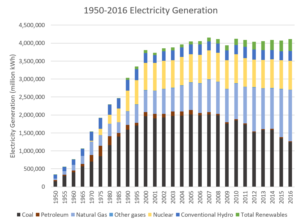 fig 3_electricity generation.png