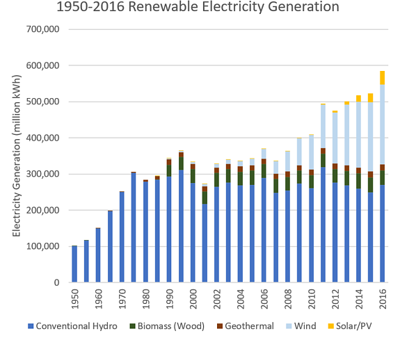 fig 4_renewable electric generation.png