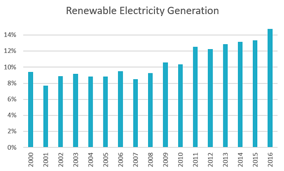 fig 5_renewable portion of total electric generation.png