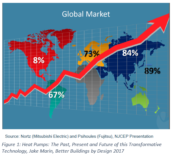 global market for heat pumps.png