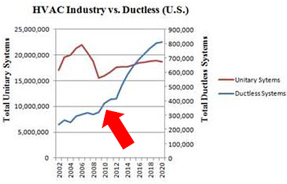 hvac industry vs ductless.png