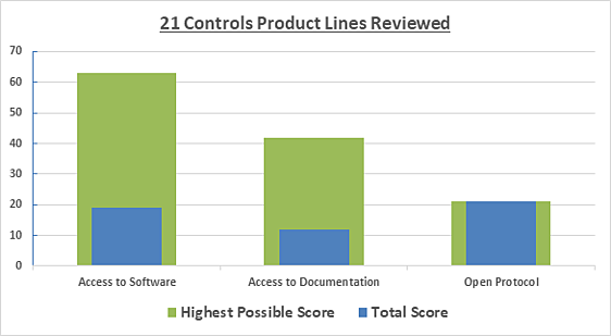 21 Controls Product Lines Reviewed