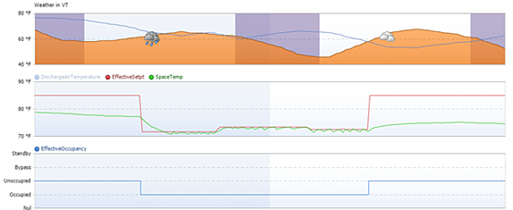 Outdoor weather and building occupancy, setpoint, and temperature over 24 hours without OSS