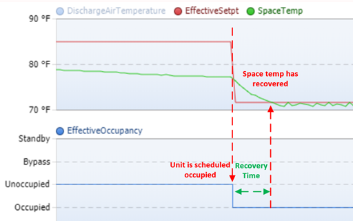 The time is takes a building to reach setpoint (recovery time) after the building becomes occupied, without using optimal start