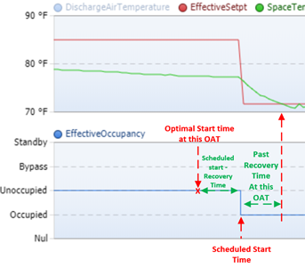 Optimal start time based on determined recovery time