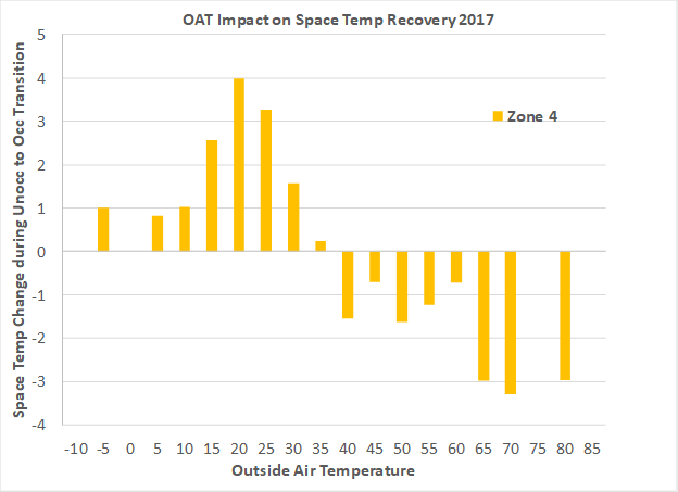 OAT impact on space temperature recovery in Zone 4