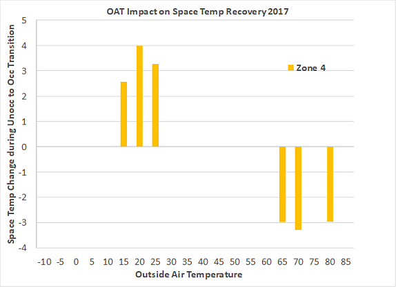 OAT impact on space temperature recovery for Zone 4 only when OSS is needed
