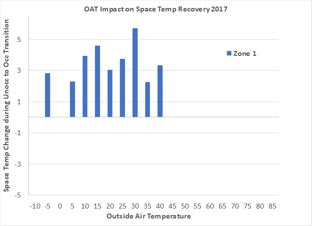 OAT impact on space temperature recovery for Zone 1
