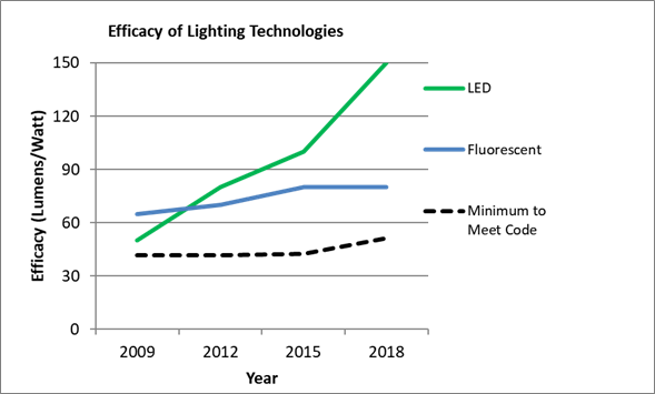 Open Office Efficacy of Lighting Technologies