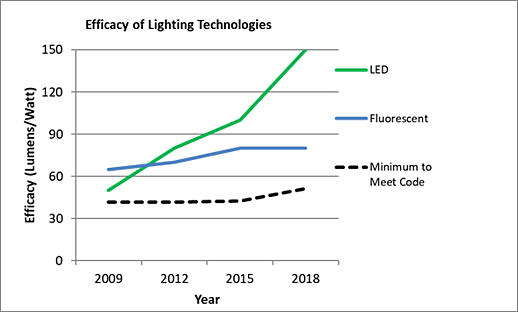 Open Office Efficacy of Lighting Technologies