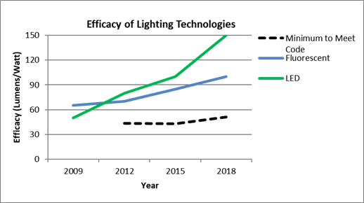 Small Office Efficacy of Lighting Technologies