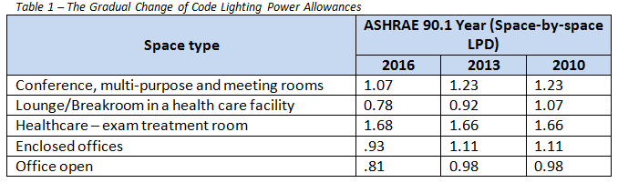 lighting codes 2010-2016.png