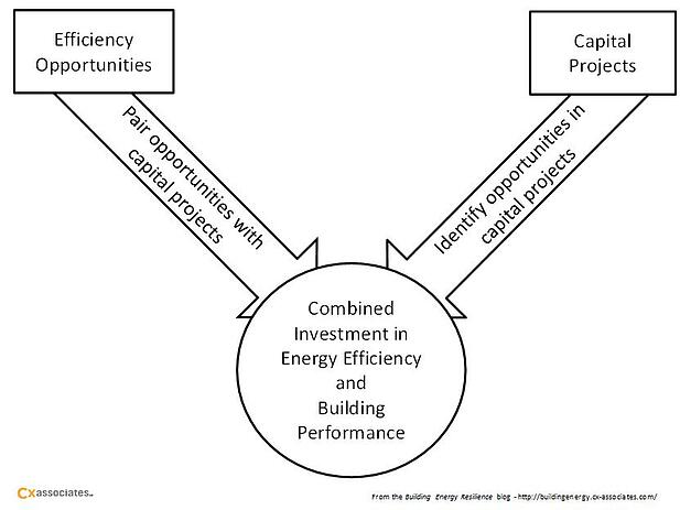Risk of False Tradeoff between Energy Efficiency and Building Performance