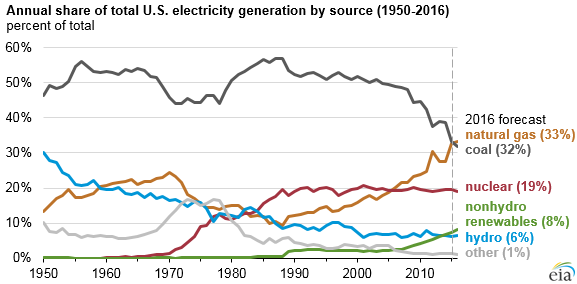 share_of_US_electricity_sources_by_type.png