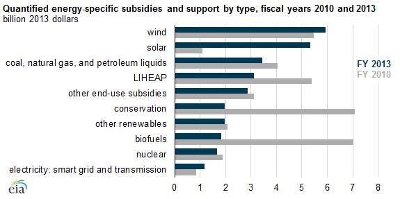 total_energy_subsidies_decline.png