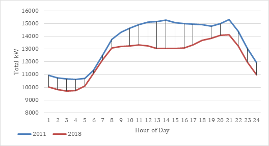 Hourly ISO-NE Demand – April 30, 2011 and April 30, 2018