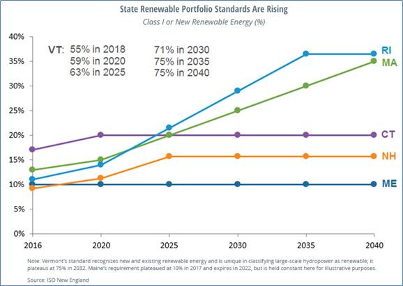 ISO-NE State Renewable Energy Requirements