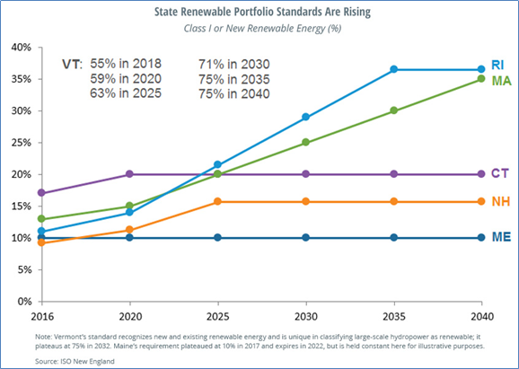 ISO-NE State Renewable Energy Requirements